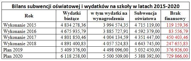 Tabela subwencja.jpeg